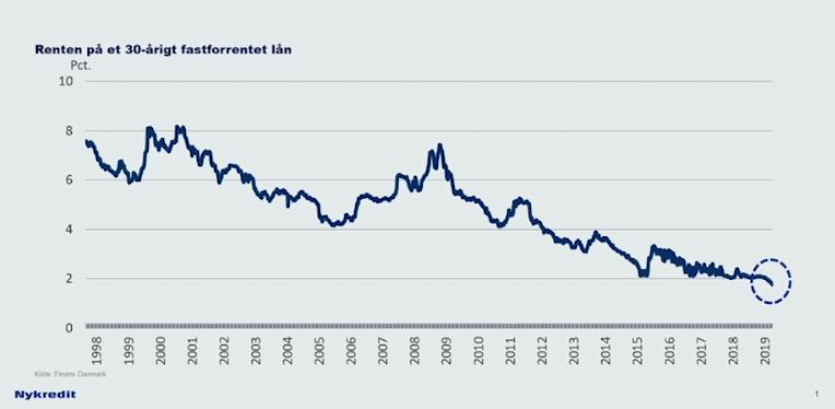fastforrentet lån 1 procent